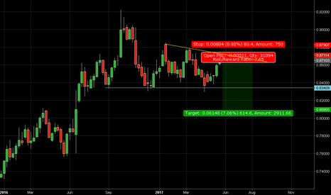 EURGBP: sell euro gbp at top small quantity with big profit