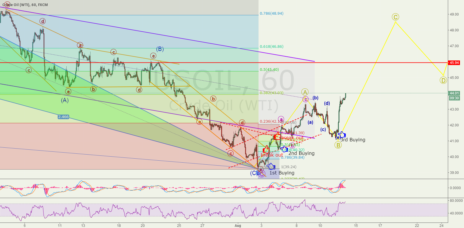 Update for Oil