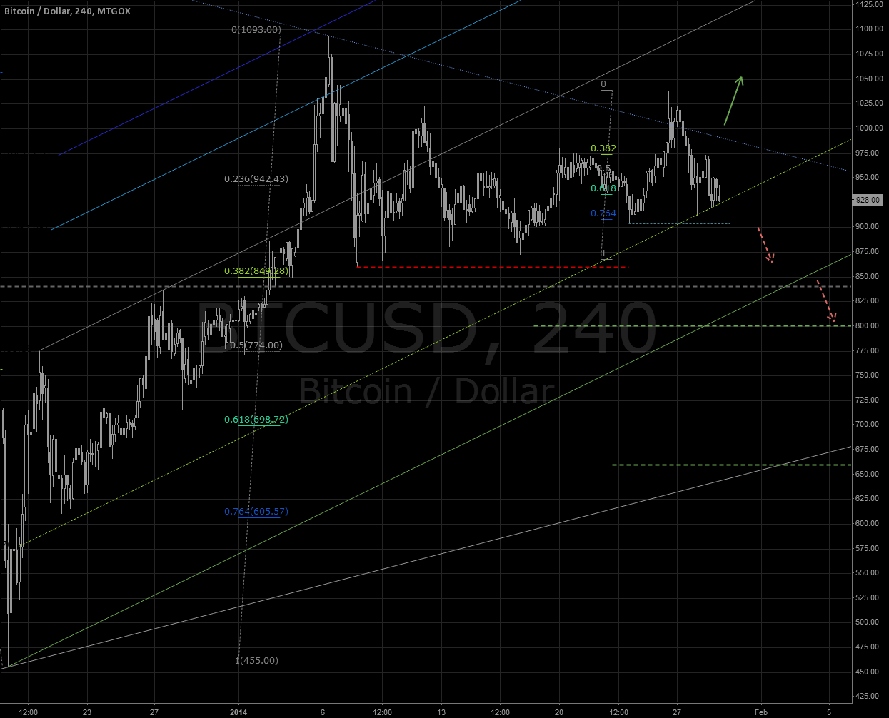 BTC/USD  GOX:  magnetism of green support lines