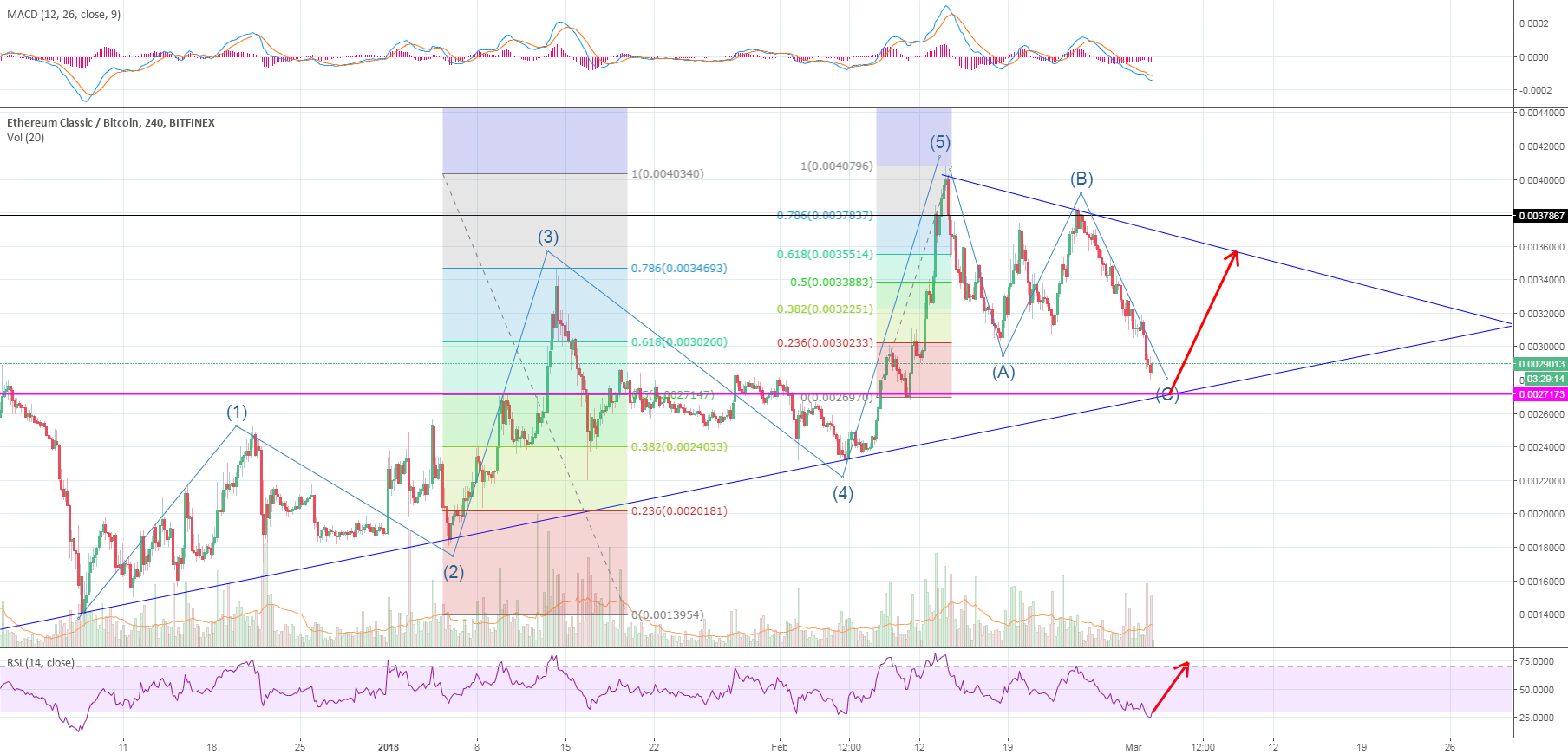 This retracement could be enough