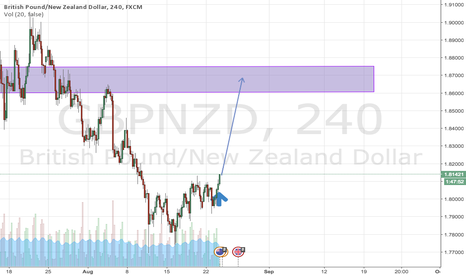 GBPNZD: GBPNZD - LONG