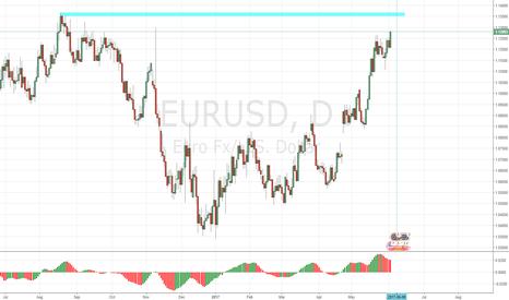 EURUSD: Key Area to SHORT EURUSD