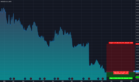 KR: Portfolio Position: Kroger Company (NYSE:KR)