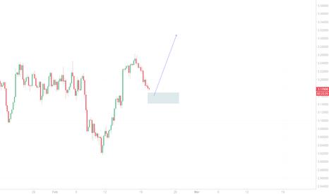XCUUSD: Copper Price action zone.