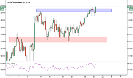 EURJPY: EURJPY Buying the Breakout