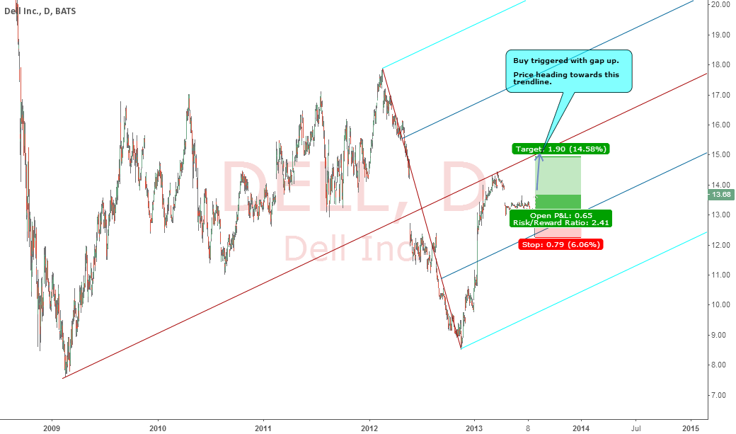DELL : GAP UP TRIGGERED HEADING TOWARDS PROJECTED TARGET