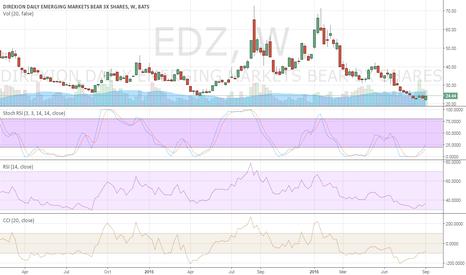 EDZ: Emerging Markets bull run ending on weekly chart