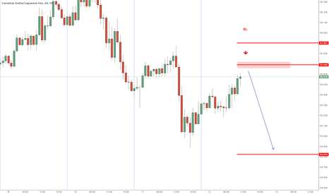 CADJPY: stack of sellers there