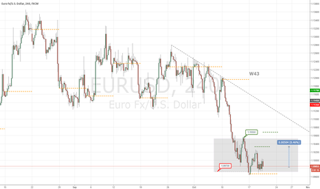 EURUSD: W43 Consolidating, Still down flow, retracement expected