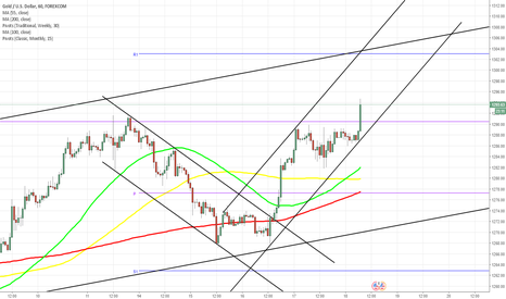 XAUUSD: XAU/USD moves exactly as expected
