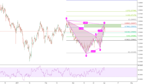 GBPCHF: GBPCHF: Showing Selling Opportunity ....