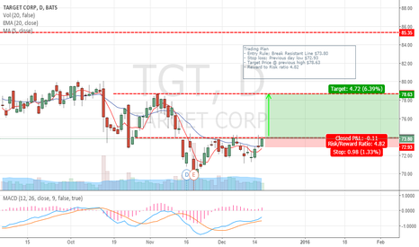 TGT: TGT Will it be back to the previous high