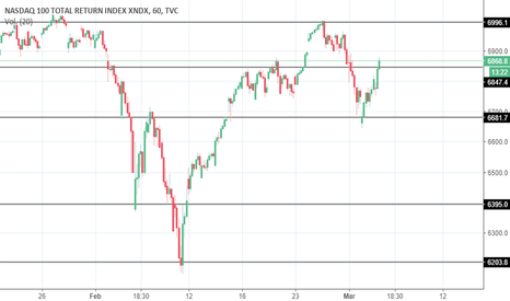 NDX: NASDAQ100 - USTEC(USTECH) CORTO
