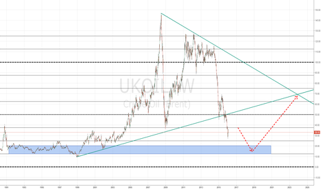 UKOIL: BRENT CRUDE OIL near all time low. Pullback possible.