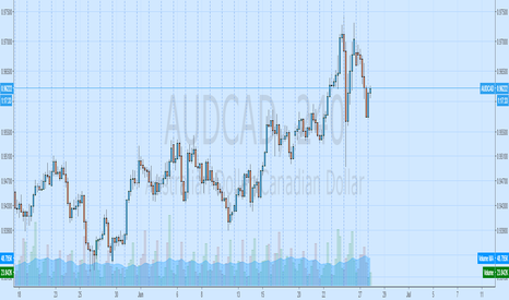 AUDCAD: basket aud long