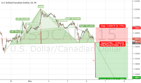 USDCAD: USDCAD Triple Head and Shoulders patterns
