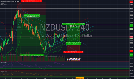 NZDUSD: Short position in NZD/USD