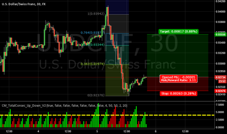 USDCHF: fibs and bulls in control