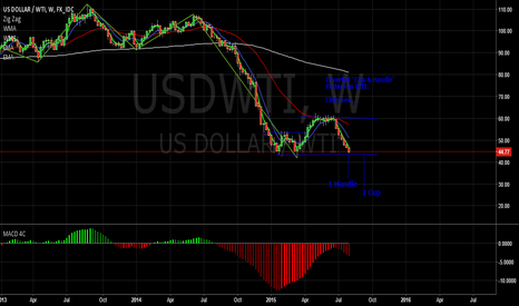 "USDWTI: Inverted ""Cup & Handle"" Pattern...???"