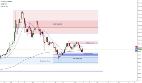 BTCUSD: BTC/USD - Adding Supply & Demand to my trading