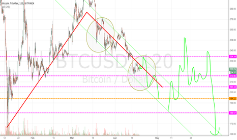 BTCUSD: possible fractals
