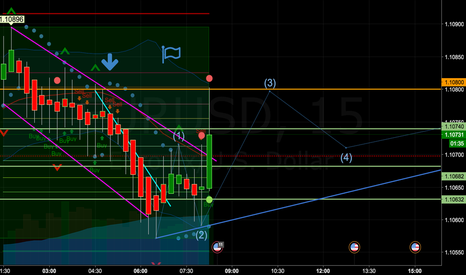 EURUSD: hope on