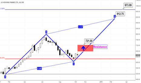 LICHSGFIN: LIC Housing Fin. ABCD Pattern may commence once