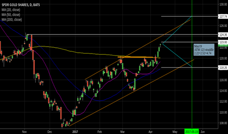 GLD: Studying the 'measured move' in GLD
