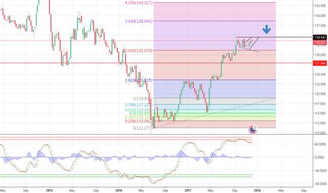 EURJPY: EUR/JPY - Potential Short Set-Up
