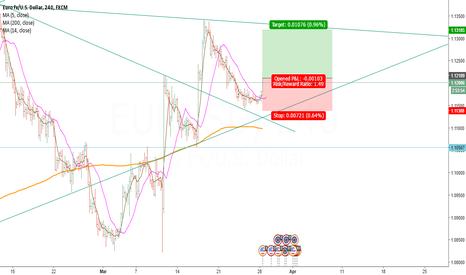 EURUSD: EURUSD long position on the 4H Chart