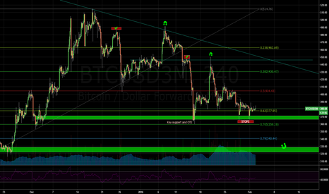 BTCUSD3M: BTCUSD3M Possible stophunt prior to move higher