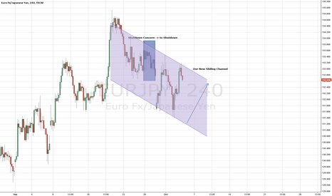 EURJPY: Take longs from the base of the channel