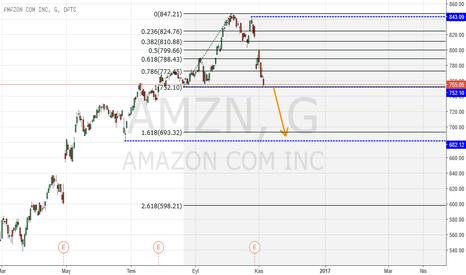 AMZN: Amazon - Hayal Kırıklığı