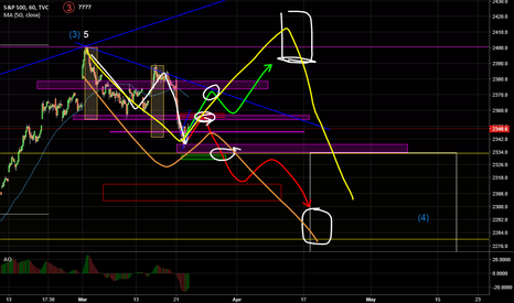SPX: Lets See