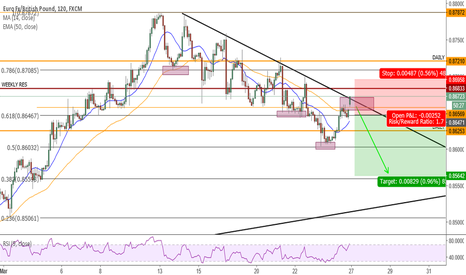 EURGBP: Trendline bounce
