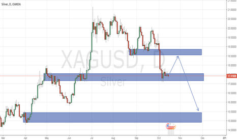 XAGUSD: silver mix bull and bear