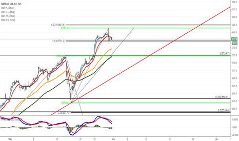 NDX: NASDAQ 100