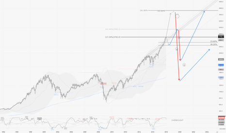 SPX500: SPX / M1 : What's at stake on current long term prices !