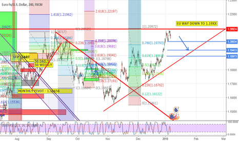 EURUSD: EU WAY DOWN TO FIND SUPPORT