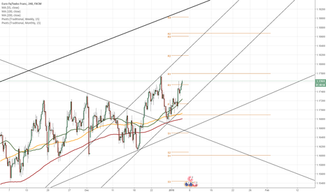 EURCHF: EUR/CHF 4H Chart: Breakout channel
