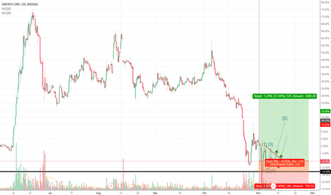 OMER: Probable OMER breakout, entry point for a long term position