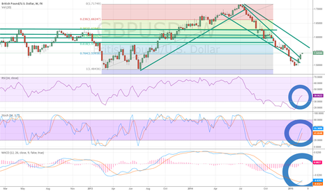 GBPUSD: GBPUSD Breaks Above Descending Wedge Resistance on Weekly Chart