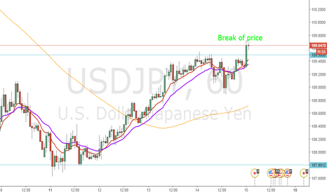 USDJPY: break of price USD/JPY