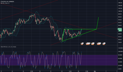 ETHUSD: ETHUSD About To Break The Ascending Triangle And Reach 950?
