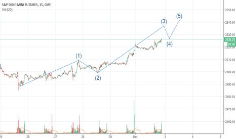 ES1!: short term view ES