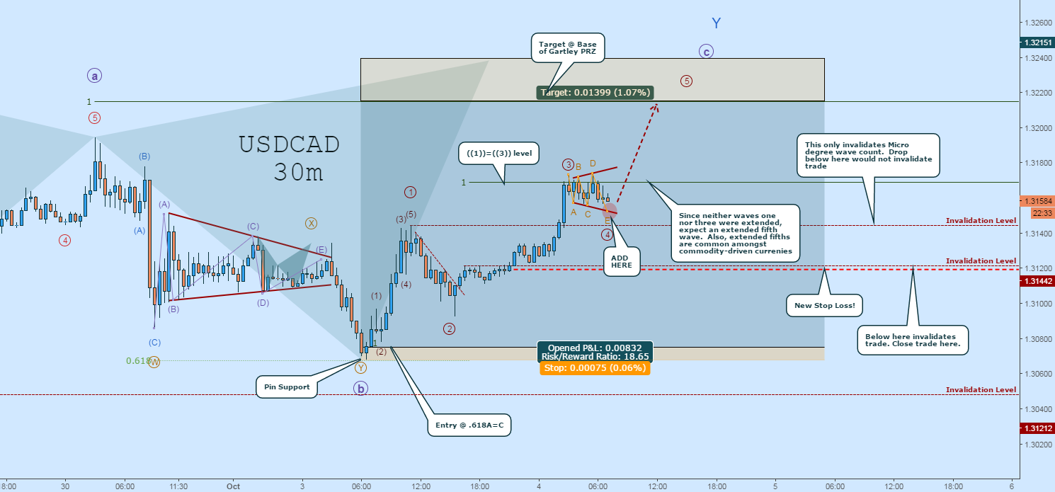 USDCAD LONG Rally Is ON:  Here's Where to Add!