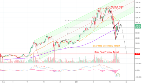 ETHUSD: Ethereum is Wounded — And The Bears Are Watching! (ETH)