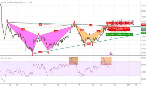 GBPNZD: {十字路口}英镑兑纽元高位持续盘整,将迎来重要抉择:是蝙蝠看跌,还是底部大型三角形突破