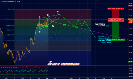 USDJPY: Aggressive Short Trade, but worth to do it