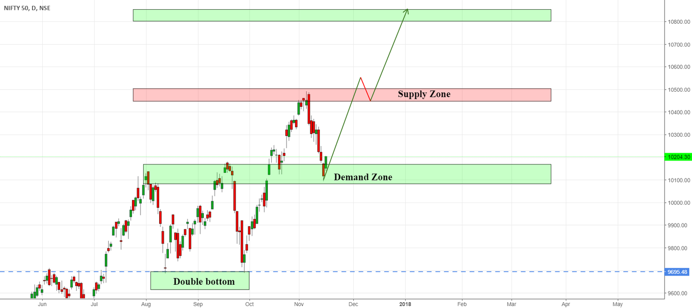 NIFTY GET READY FOR A HUGE UPTREND(BULLS ARE BACK!!!)